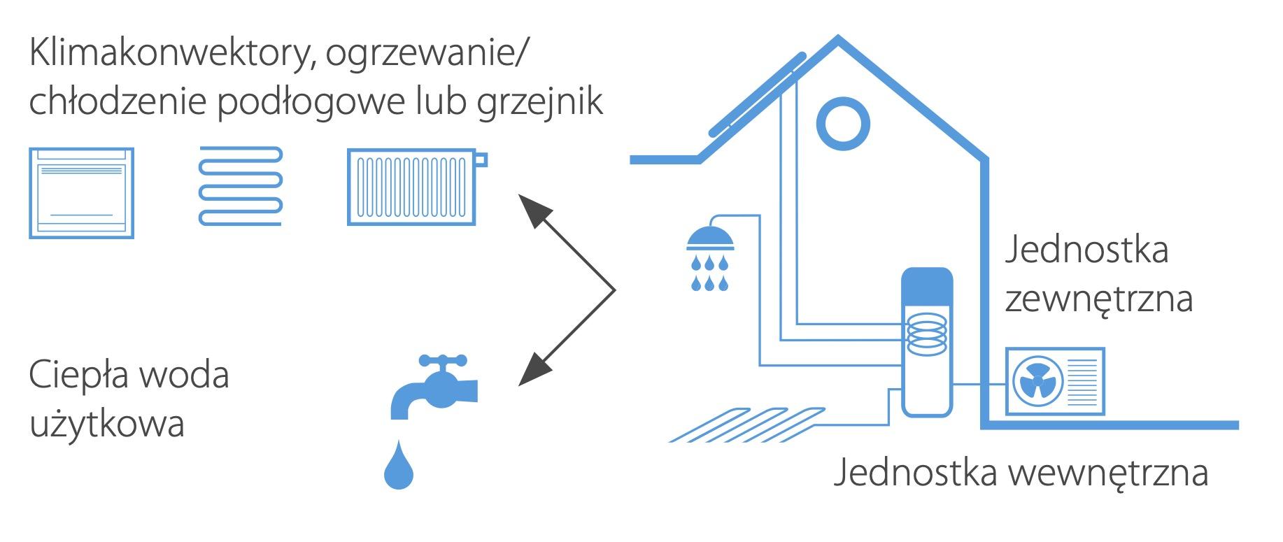 pompa ciepła powietrze woda